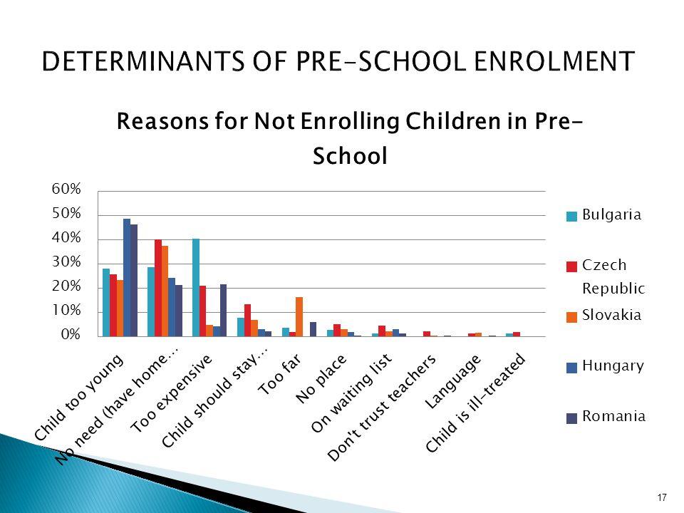 Determinants of pre-school enrolment