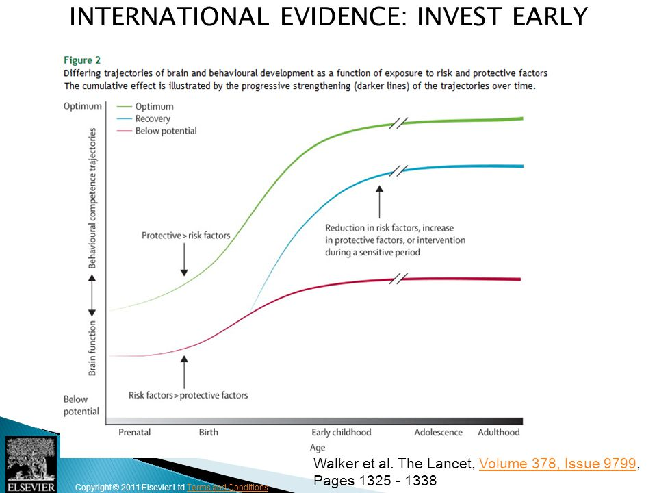 International Evidence: INVEST EARLY