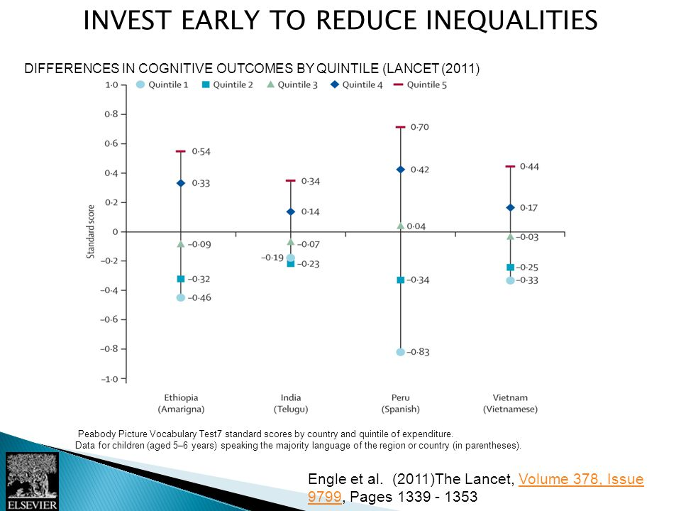 INVEST EARLY TO REDUCE INEQUALITIES