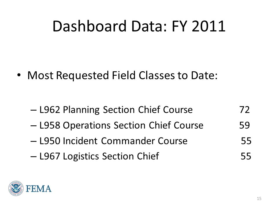 Dashboard Data: FY 2011 Most Requested Field Classes to Date:
