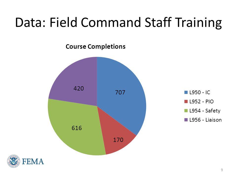 Data: Field Command Staff Training