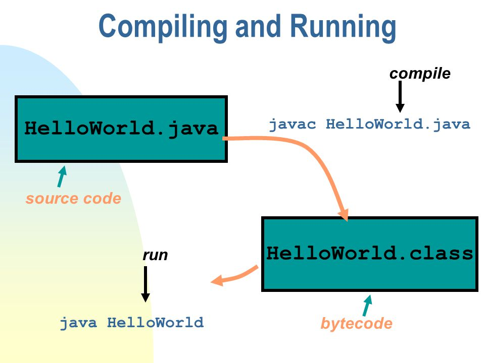Compiling and Running HelloWorld.java HelloWorld.class compile