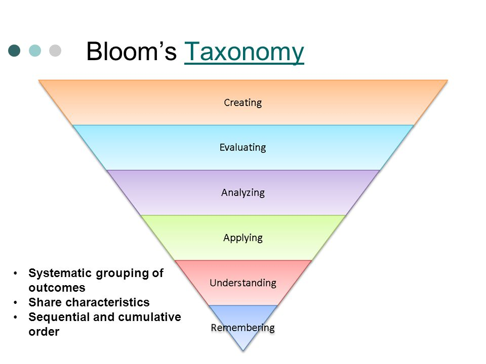 Bloom's Taxonomy Systematic grouping of outcomes Share characteristics