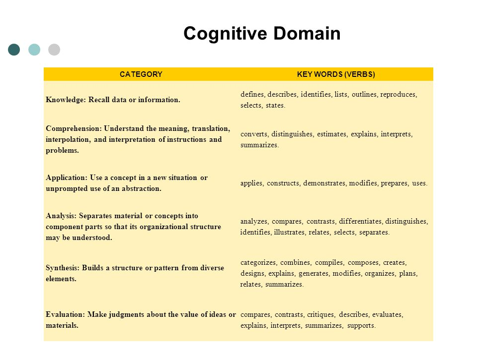 Cognitive Domain Knowledge: Recall data or information.