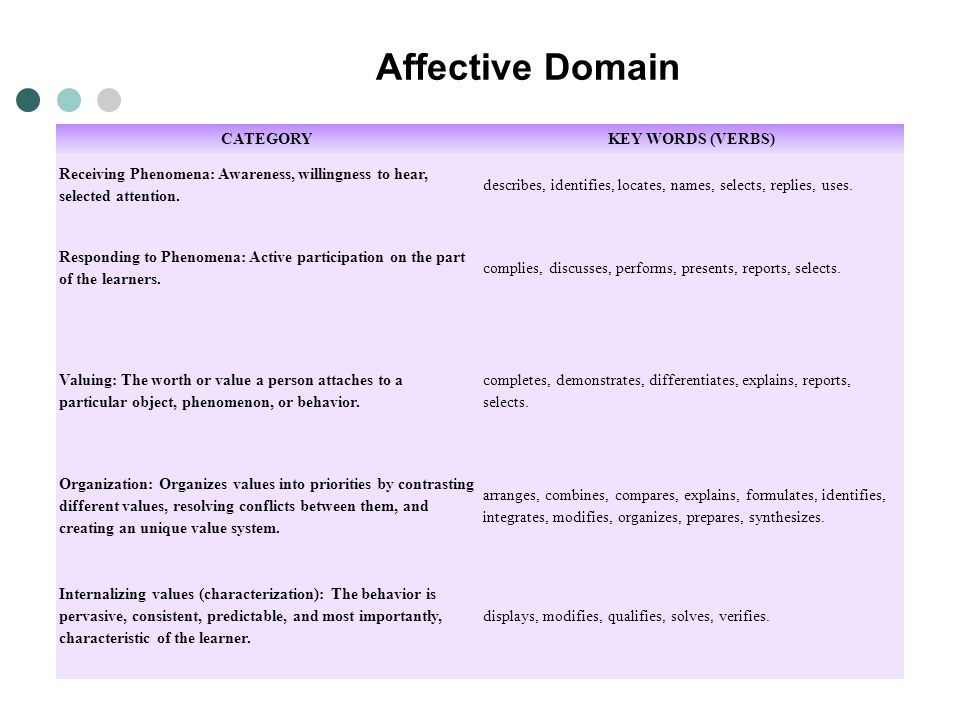 Affective Domain CATEGORY KEY WORDS (VERBS)