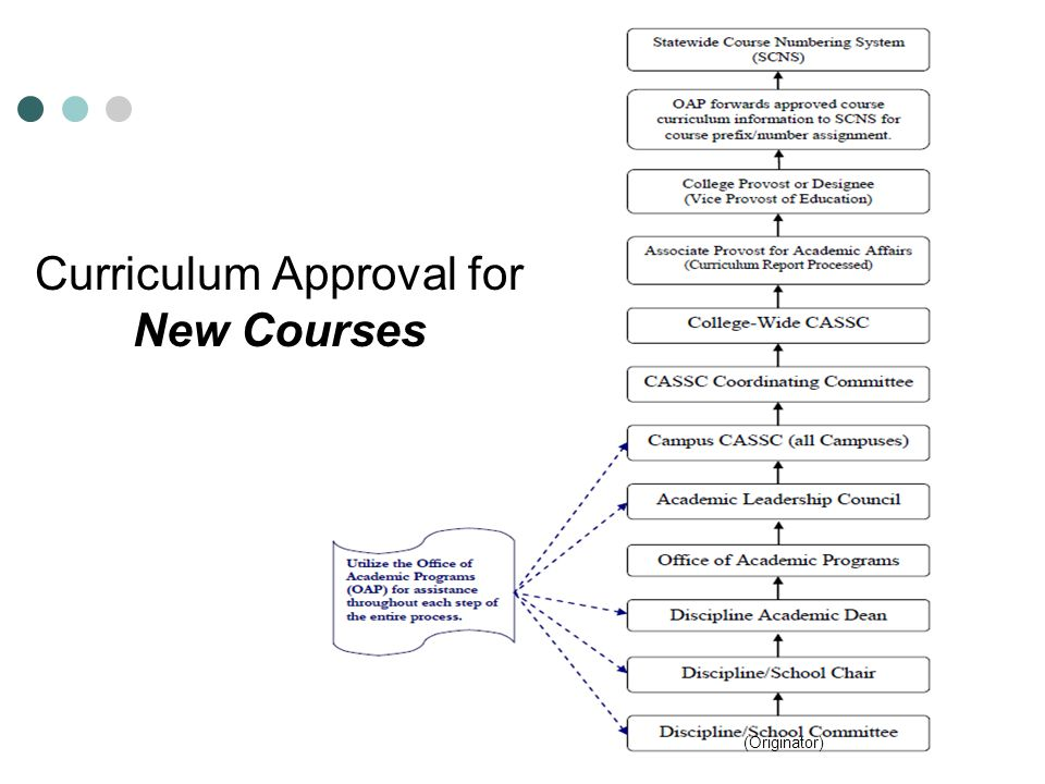 Curriculum Approval for New Courses