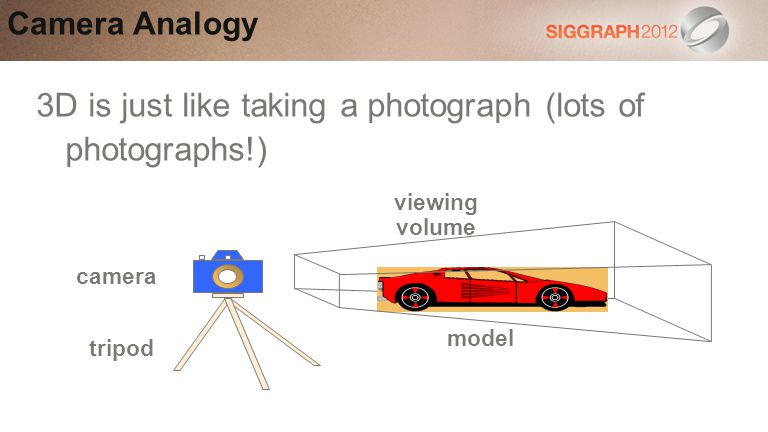3D is just like taking a photograph (lots of photographs!)