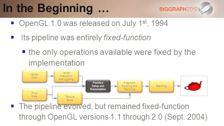 In the Beginning … OpenGL 1.0 was released on July 1st, 1994. Its pipeline was entirely fixed-function.