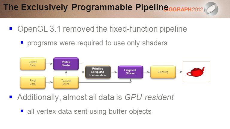 The Exclusively Programmable Pipeline