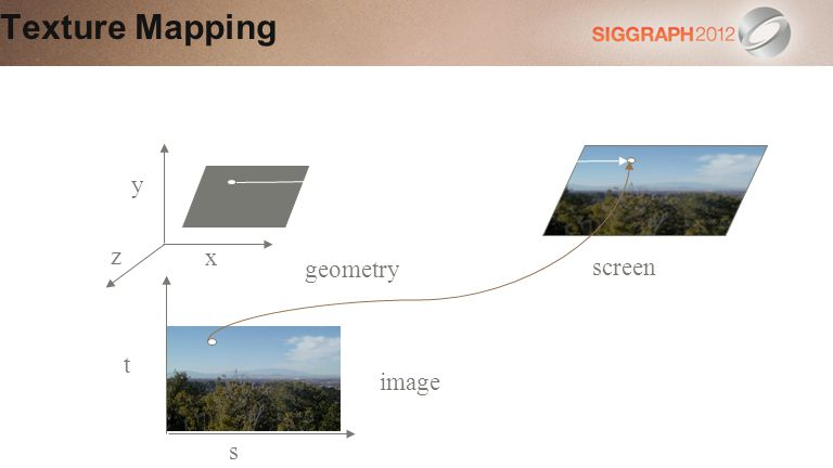 Texture Mapping y z x geometry screen t image s