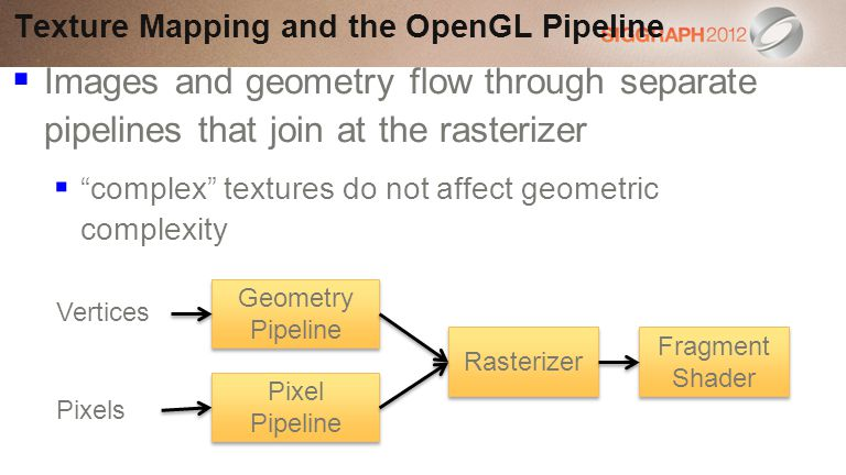 Texture Mapping and the OpenGL Pipeline