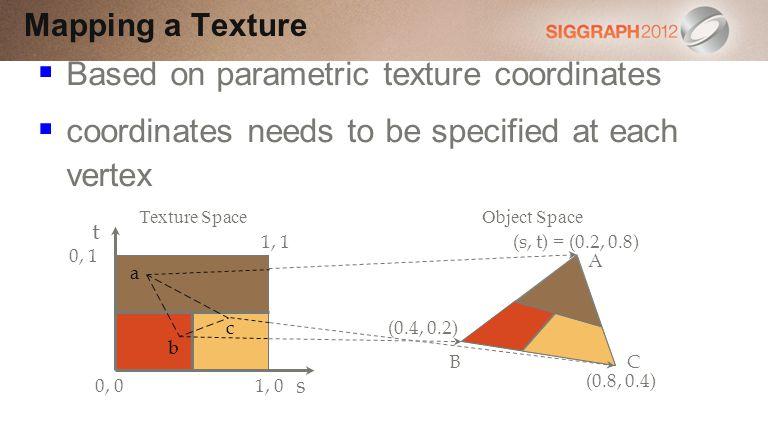 Based on parametric texture coordinates