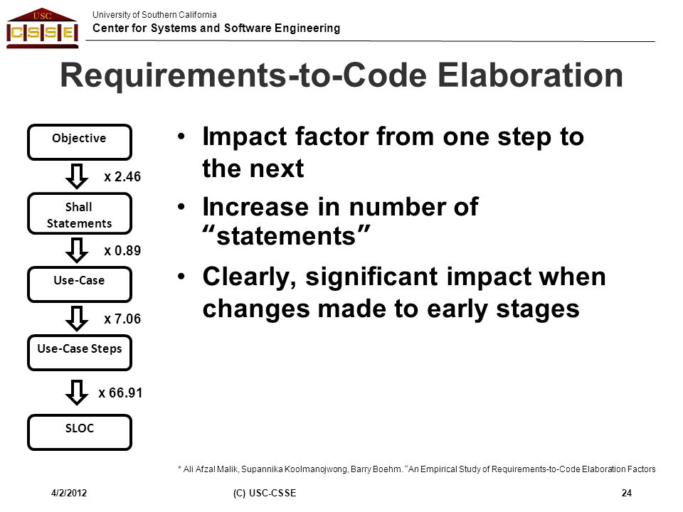 Requirements-to-Code Elaboration