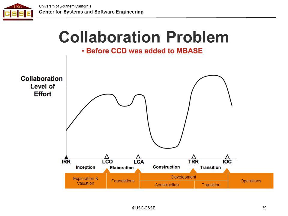 Collaboration Problem