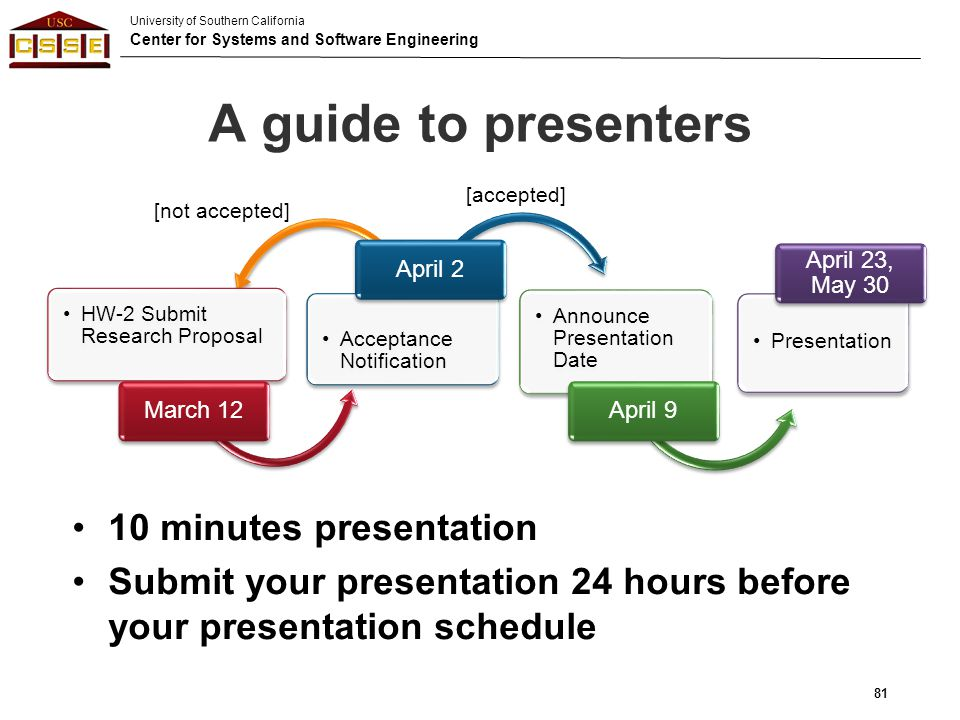 A guide to presenters 10 minutes presentation