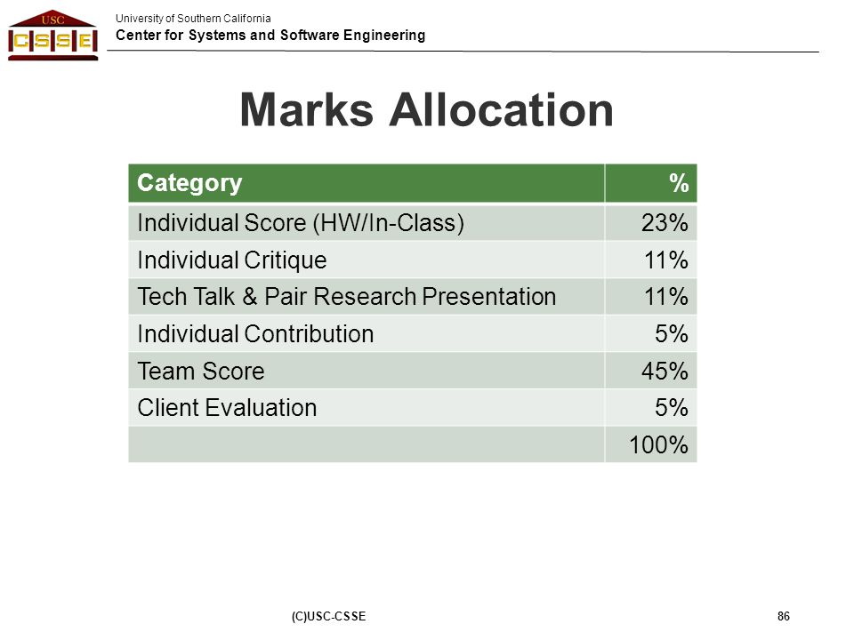 Marks Allocation Category % Individual Score (HW/In-Class) 23%