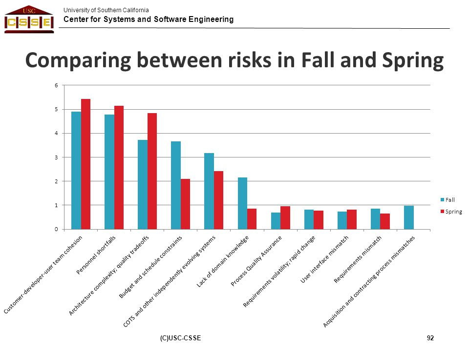 Comparing between risks in Fall and Spring