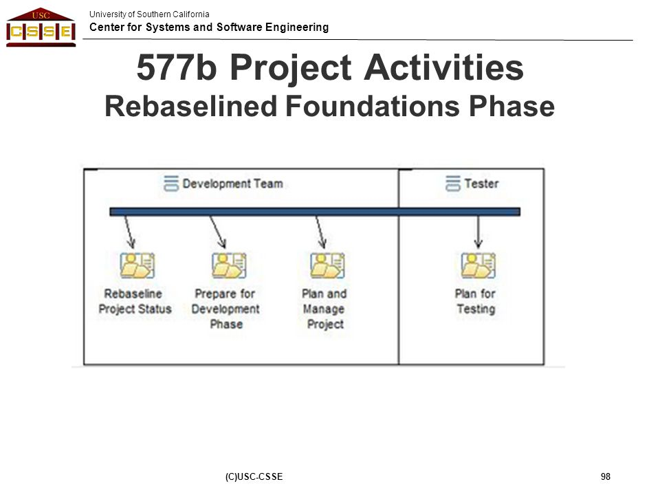 577b Project Activities Rebaselined Foundations Phase