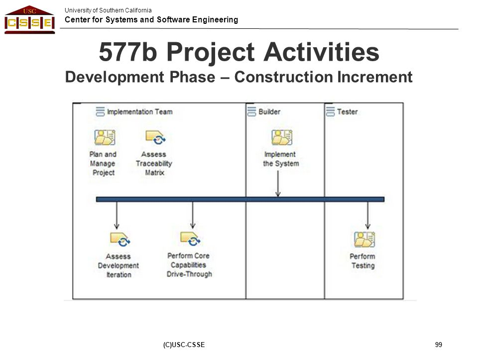 577b Project Activities Development Phase – Construction Increment