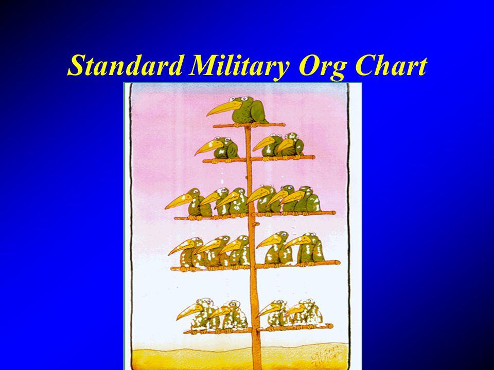 Standard Military Org Chart