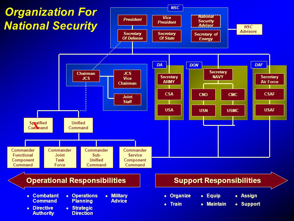 Organization For National Security