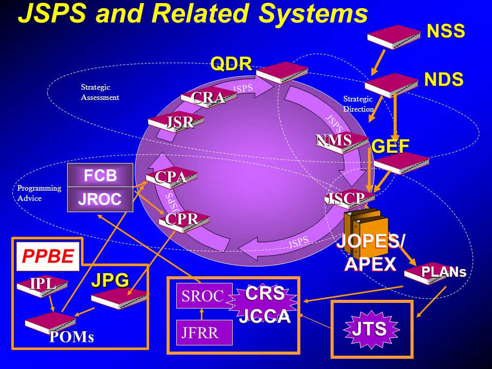 JSPS and Related Systems