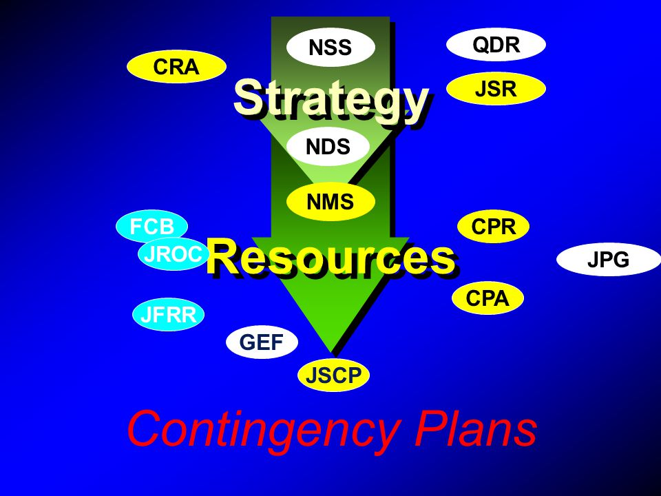 Strategy Resources Contingency Plans NSS QDR CRA JSR NDS NMS FCB CPR