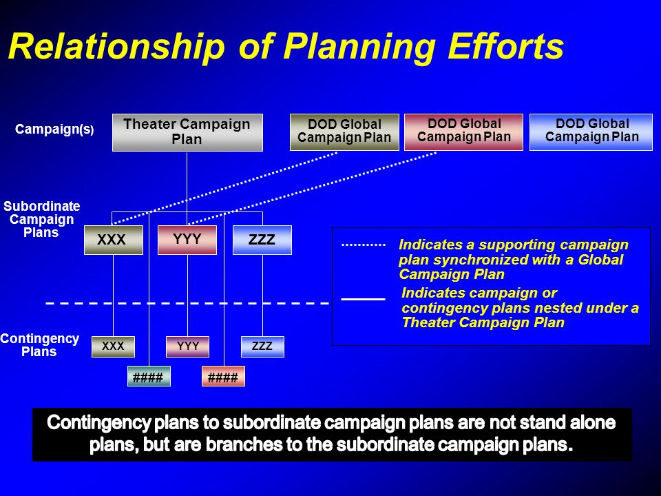 Relationship of Planning Efforts