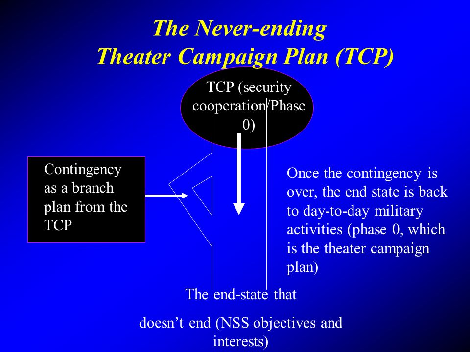 The Never-ending Theater Campaign Plan (TCP)
