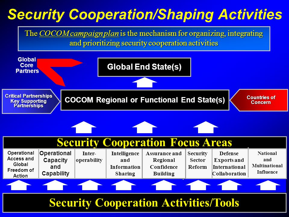 Security Cooperation/Shaping Activities