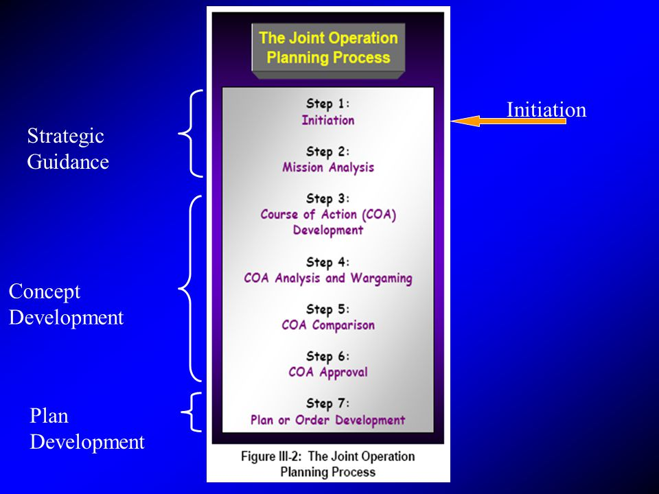 Initiation Strategic Guidance Concept Development Plan Development
