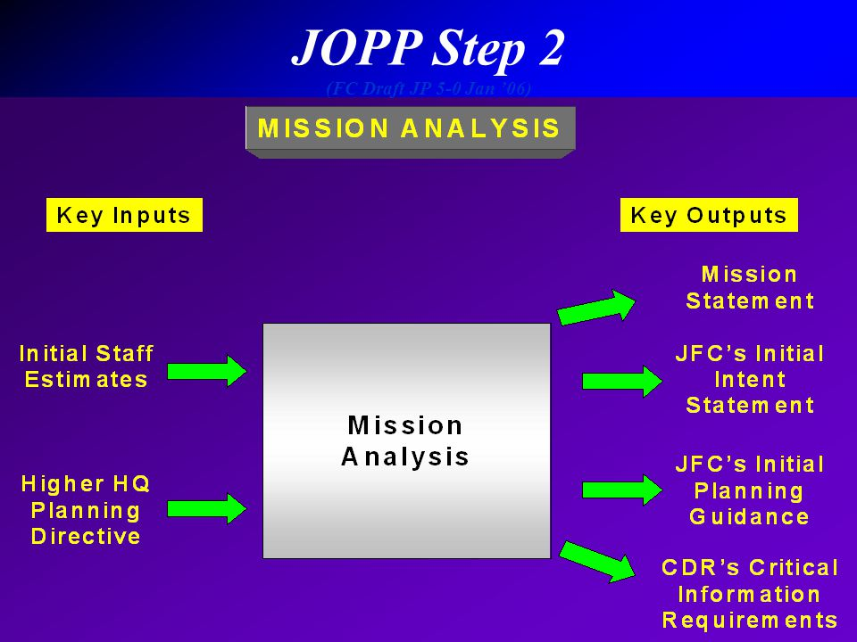 JOPP Step 2 (FC Draft JP 5-0 Jan '06)