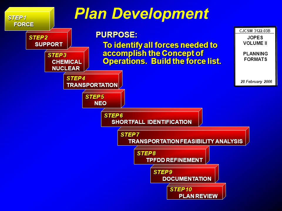 Plan Development PURPOSE: