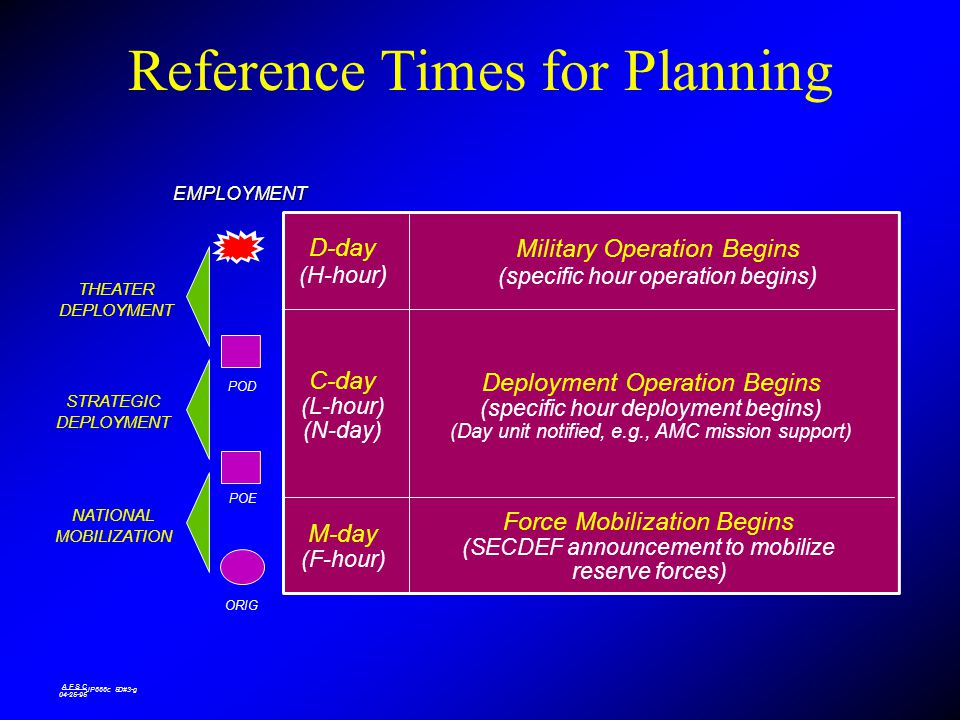 Reference Times for Planning