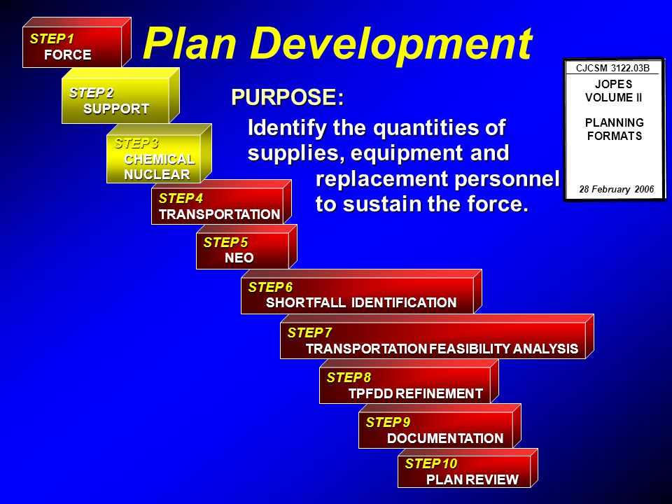 Plan Development PURPOSE: Identify the quantities of