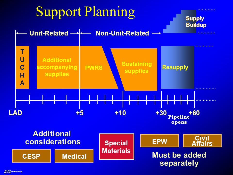 Support Planning Additional considerations Must be added separately