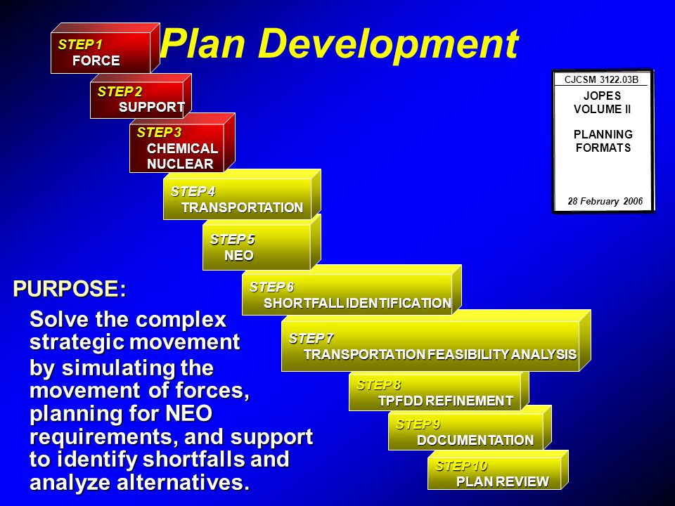 Plan Development PURPOSE: Solve the complex strategic movement