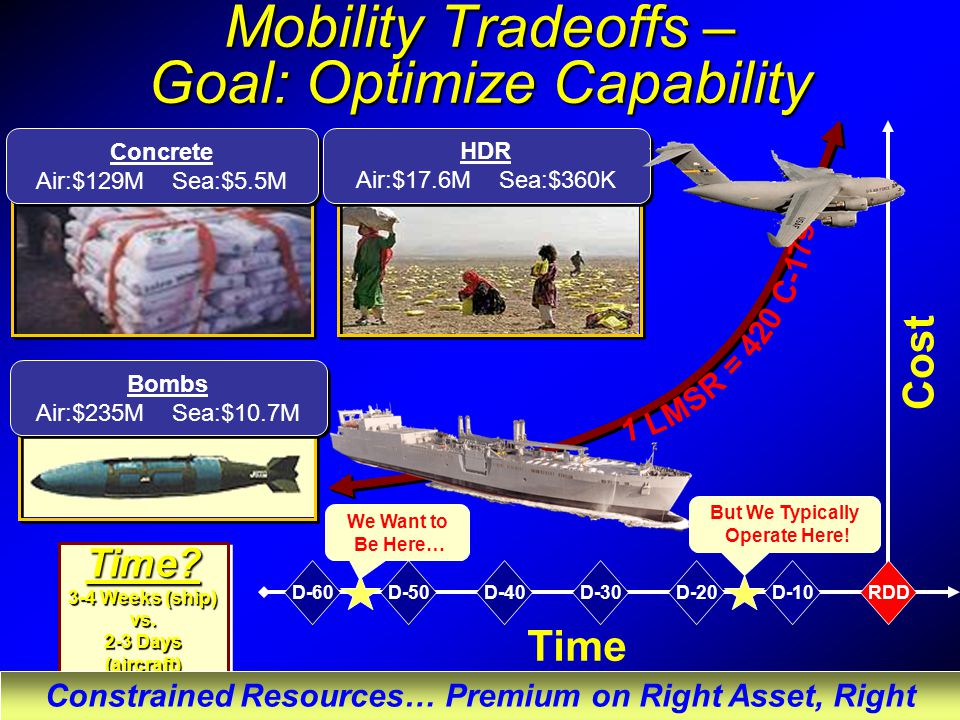 Mobility Tradeoffs – Goal: Optimize Capability