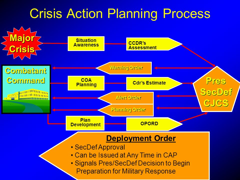 Crisis Action Planning Process