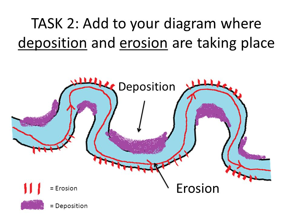 TASK 2: Add to your diagram where deposition and erosion are taking place