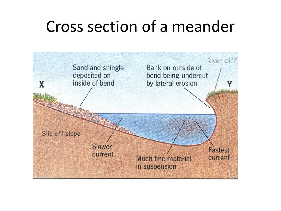 Cross section of a meander