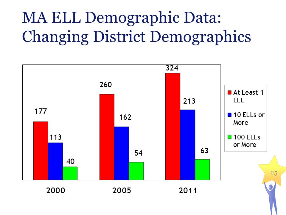 MA ELL Demographic Data: Changing District Demographics