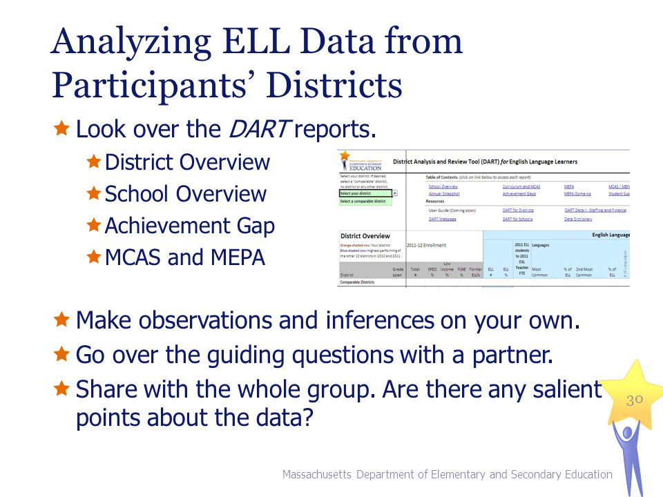Analyzing ELL Data from Participants' Districts