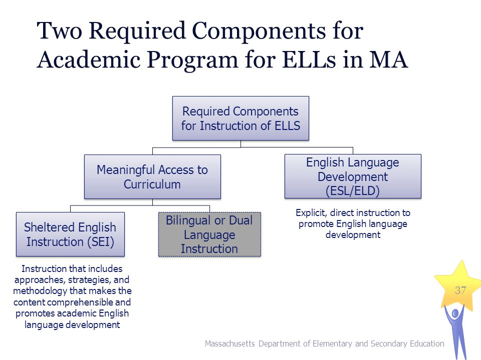 Two Required Components for Academic Program for ELLs in MA