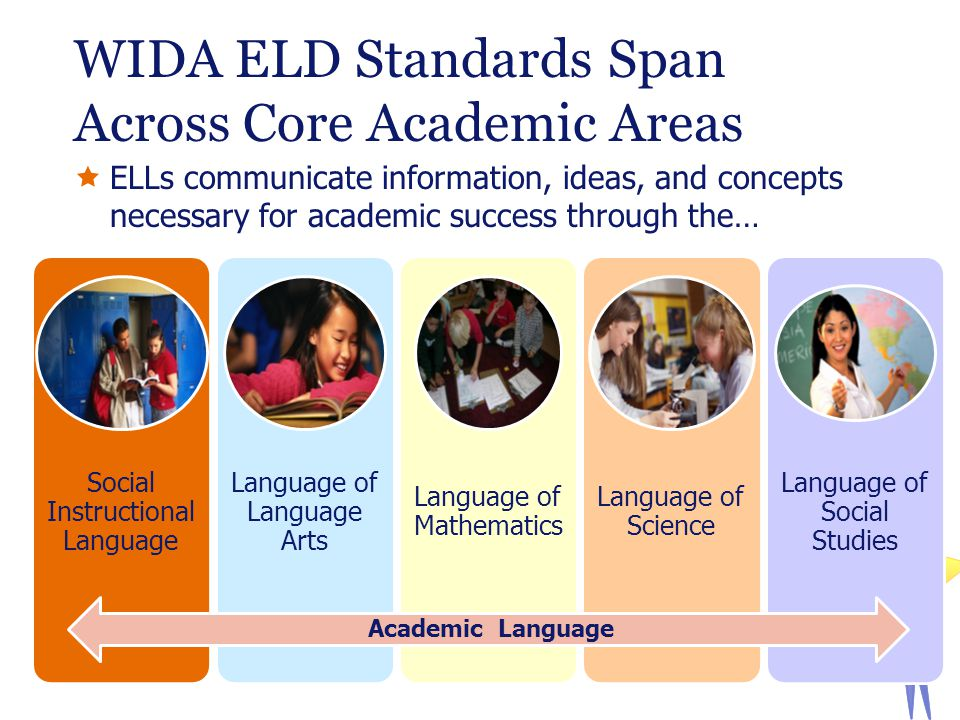 WIDA ELD Standards Span Across Core Academic Areas