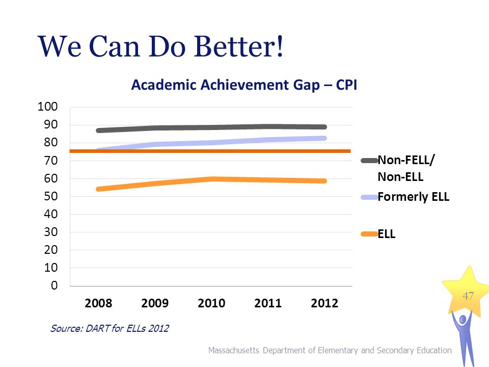 We Can Do Better! Source: DART for ELLs 2012