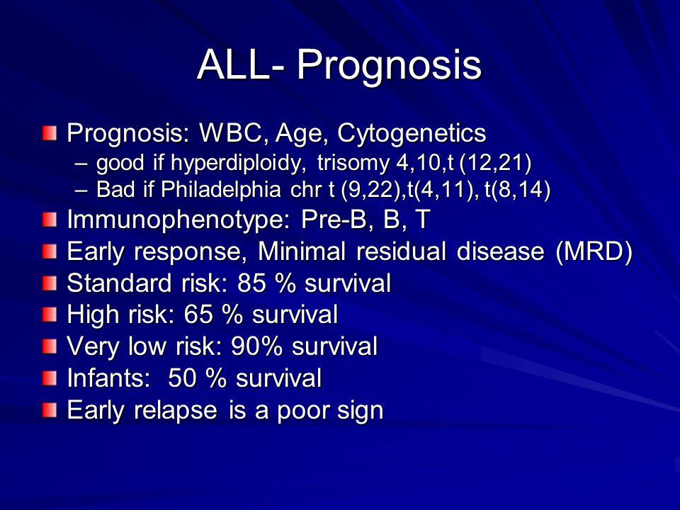 ALL- Prognosis Prognosis: WBC, Age, Cytogenetics
