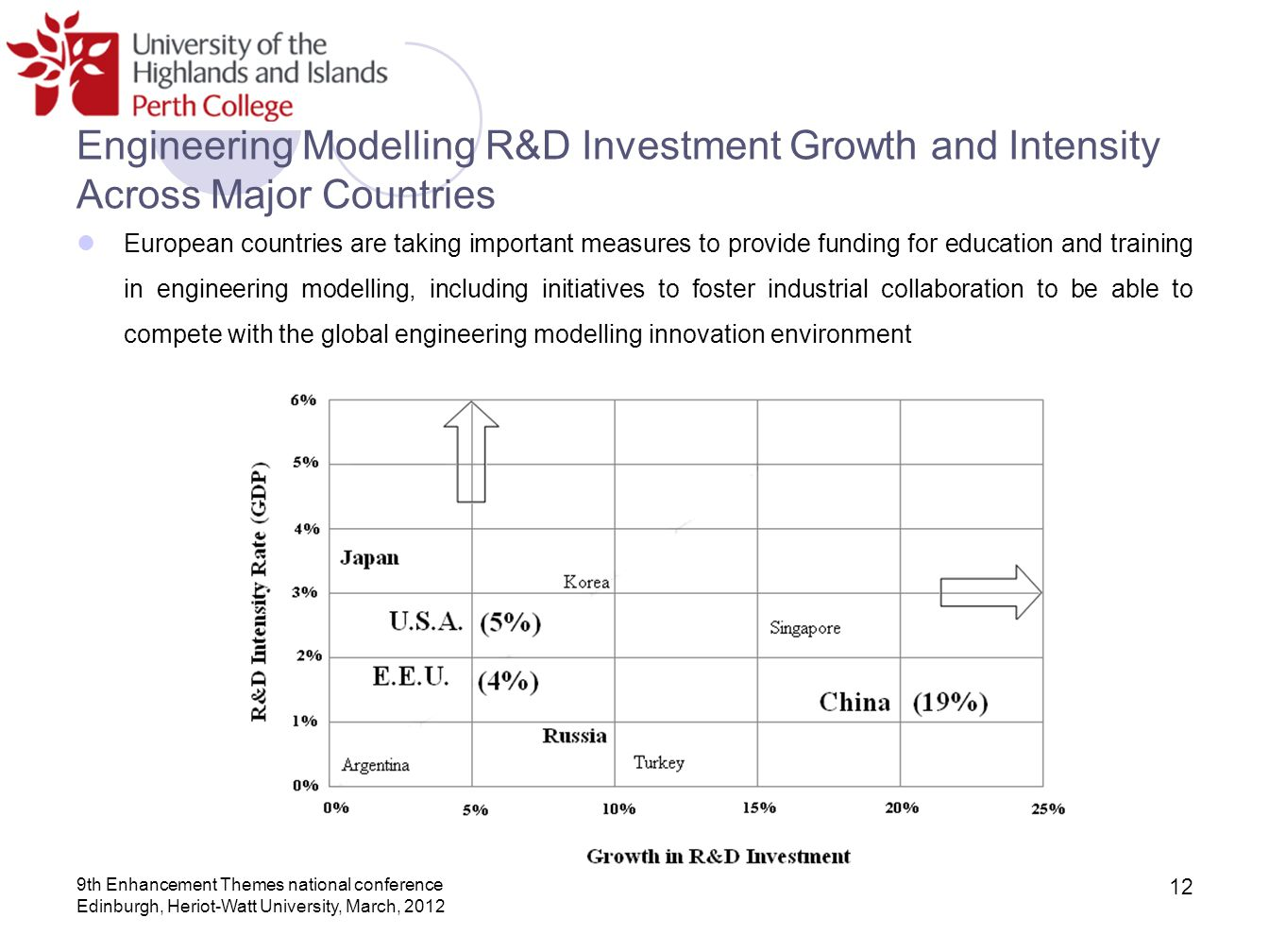 Engineering Modelling R&D Investment Growth and Intensity Across Major Countries