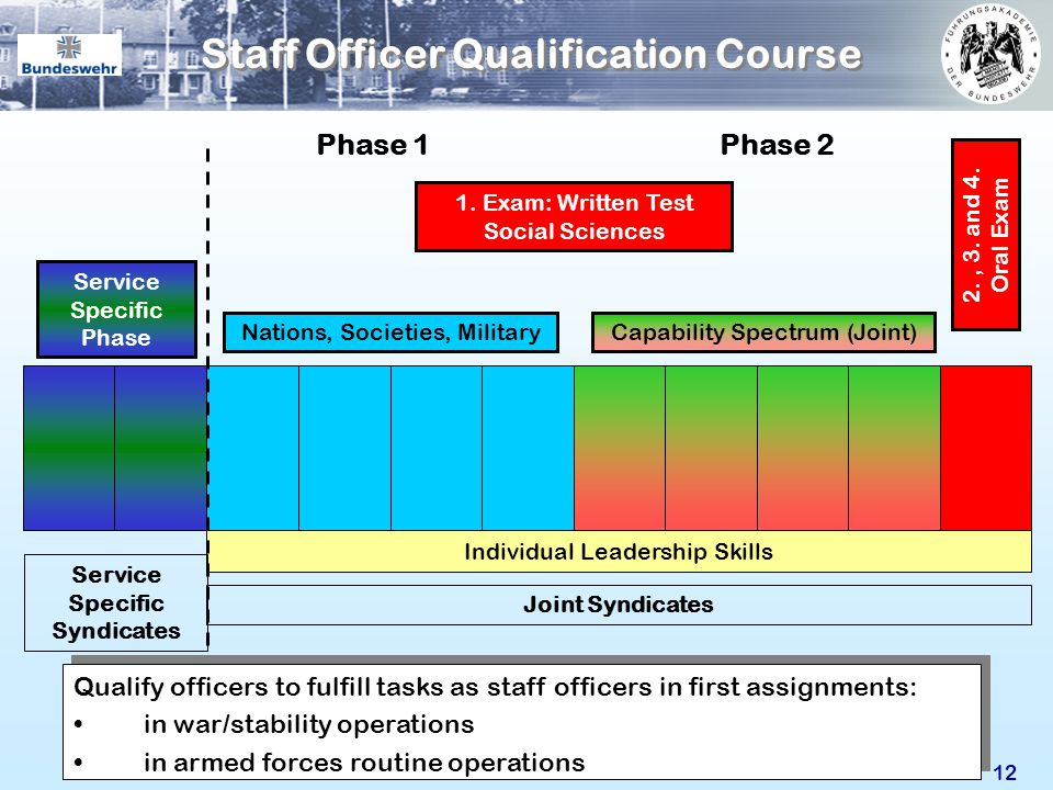 Staff Officer Qualification Course