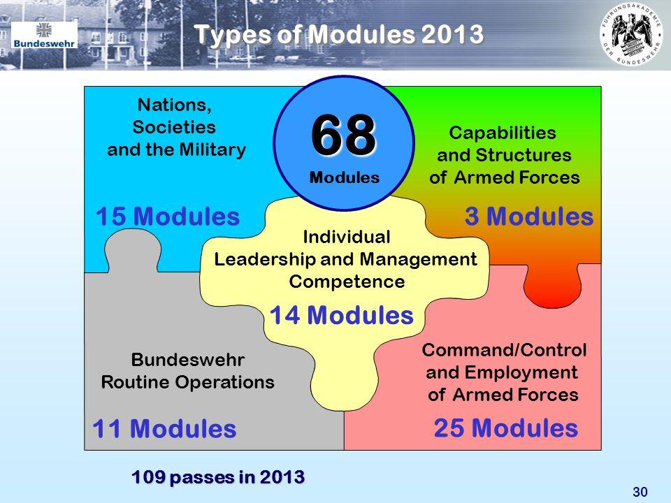 68 Types of Modules 2013 15 Modules 3 Modules 14 Modules 11 Modules